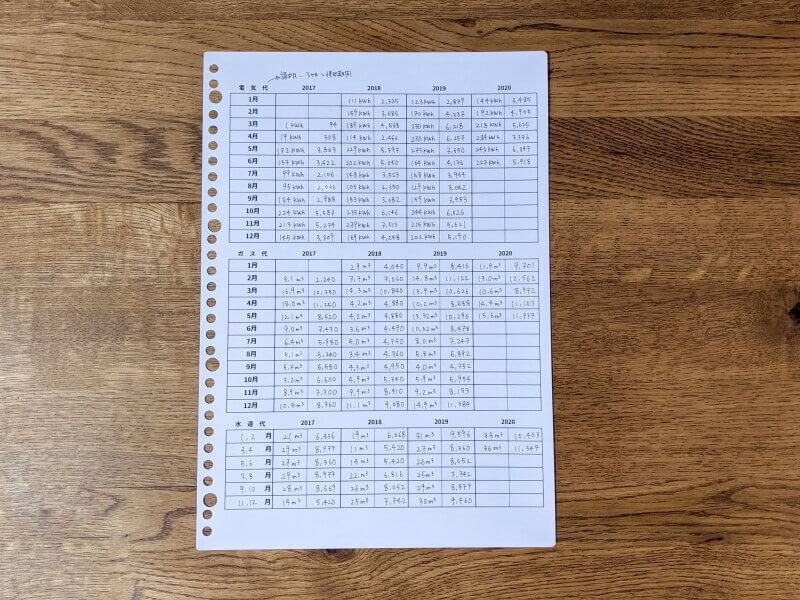 光熱水費一覧表の使用例